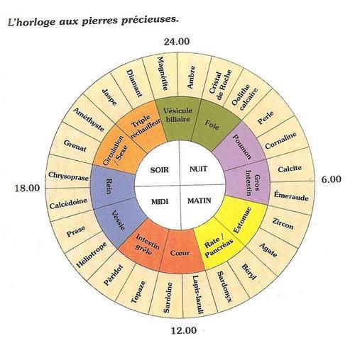 Horloge Hildegarde de Bingen